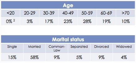LegalWills user demographics
